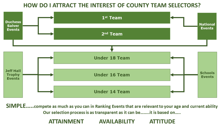 How to attract the interest of county team selectors